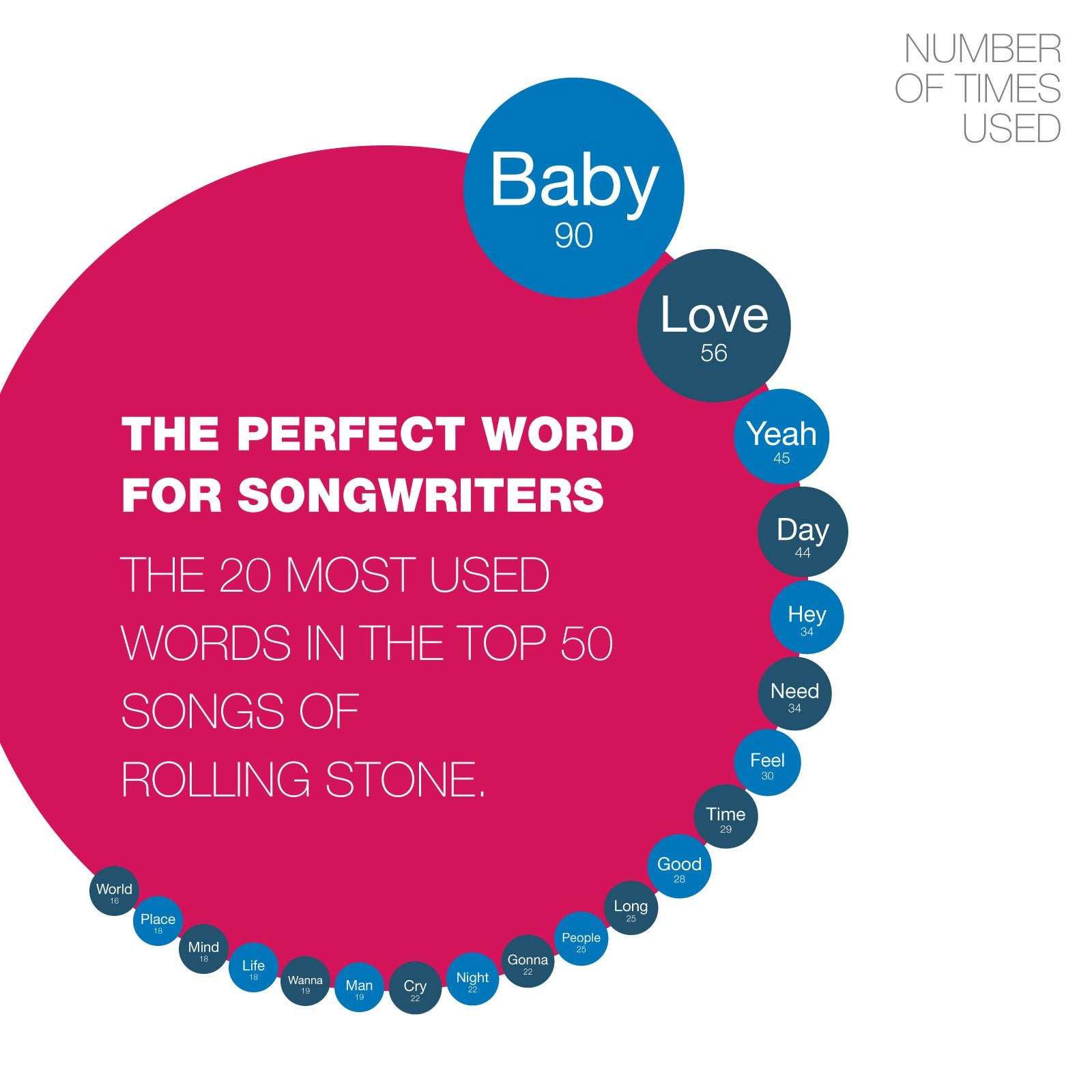 Popular songs with the word baby