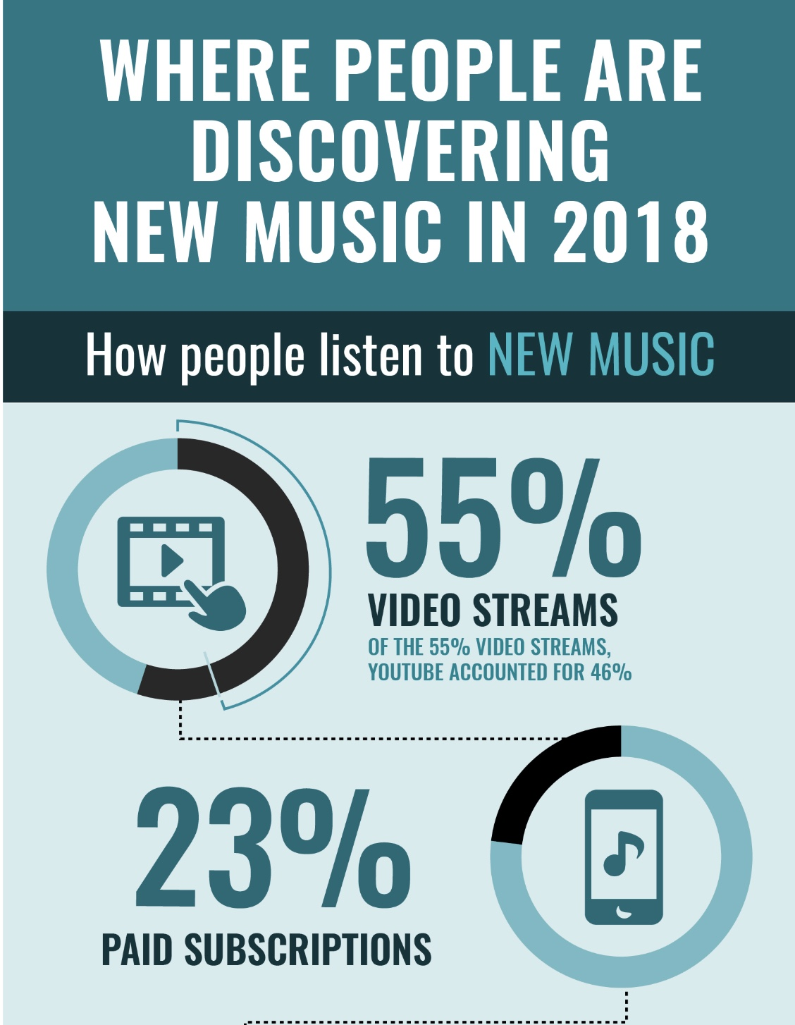 How to discover new music